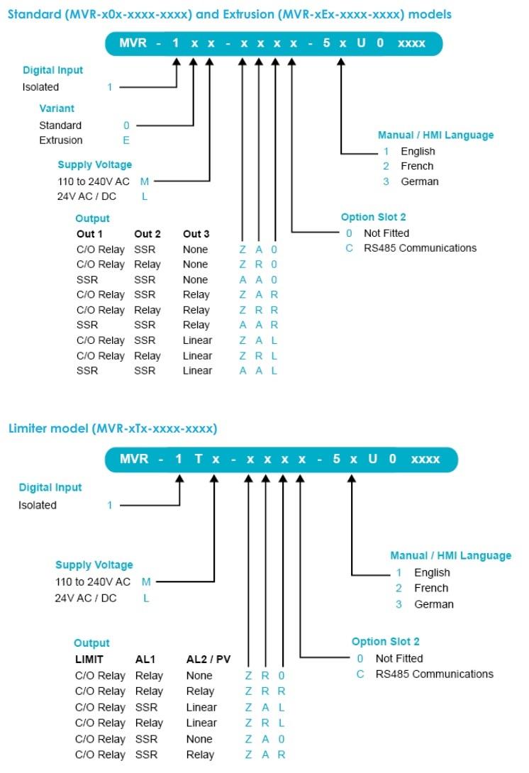 Codice di Ordinazione Regolatore di Temperatura MAX VU Rail