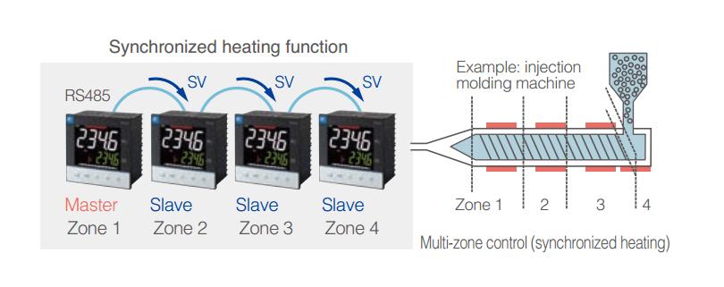 PXF9 - Il setpoint (SV) può essere trasmesso ad altri PXF tramite la comunicazione RS485. In questo modo è possibile associare l' Aumento di Temperatura Sincronizzato con il controllo PID a due gradi di libertà.
