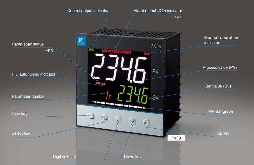PXF5 - Nell'immagine vengono indicate le funzioni specifiche dei displays e dei tasti di configurazione