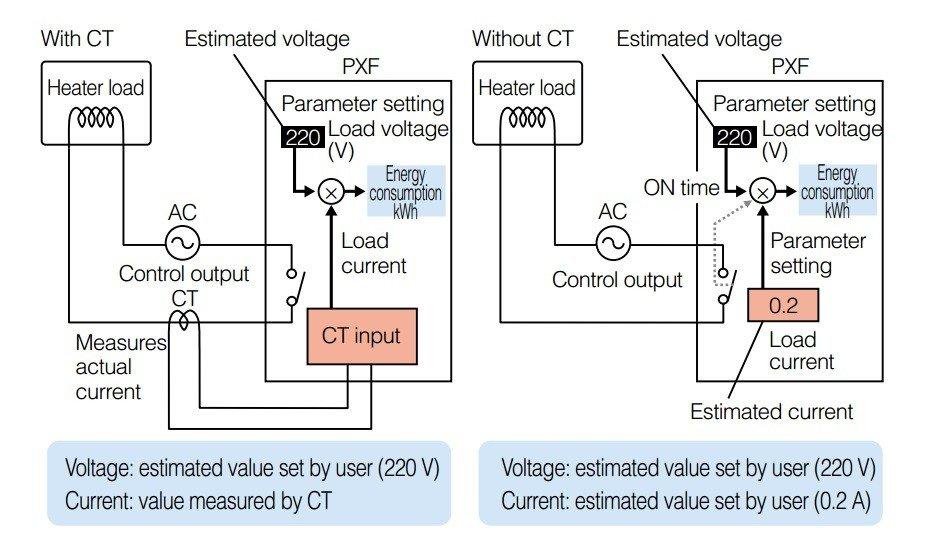 PXF4 - Viene fornito un valore approssimativo del consumo anche senza l'utilizzo di un Trasformatore Amperometrico ( TA ). Nel caso sia necessario avere una indicazione più precisa, è possibile includere nella fornitura anche un TA.