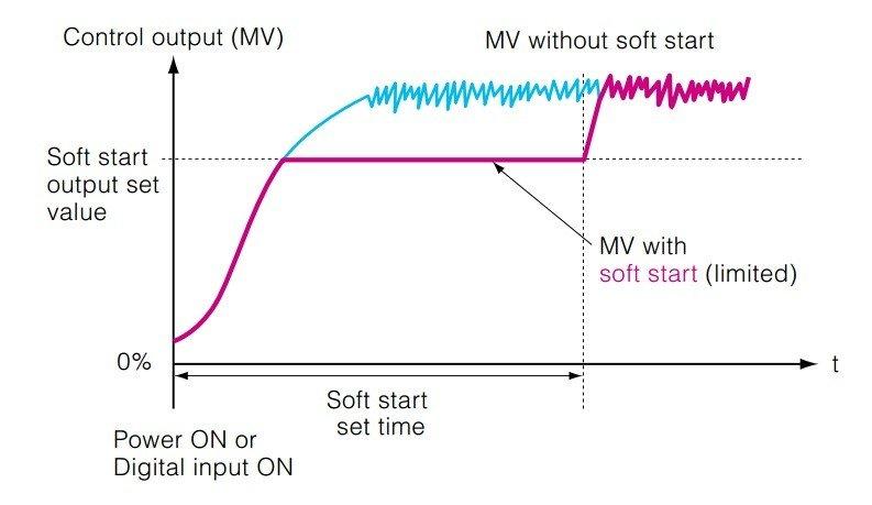 PXF4 - Soft Start – Risparmia Energia alla Partenza (Energy Saving) Impedisce che l'uscita raggiunga il massimo valore all'accensione dell'apparecchiatura (compreso il termoregolatore ). Questa funzione è utile per abbattere il carico all'accensione dell'apparecchiatura.