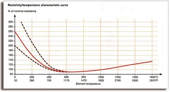 R-T curve