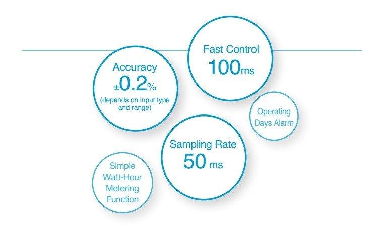 In aggiunta alle 9 funzioni di controllo temperatura – controllo on-off control, controllo caldo/freddo, e PID a due gradi di libertà – vi sono altre utili funzioni come ad esempio il controllo multi-zona utilizzando la comunicazione RS-485 ed un semplice monitoraggio dei watt orari. Tutte queste caratteristiche rendono il PXF9 praticamente adatto ad ogni applicaziones